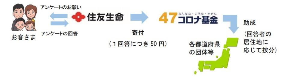 コロナ寄付、776万円に 住友生命キャンペーン